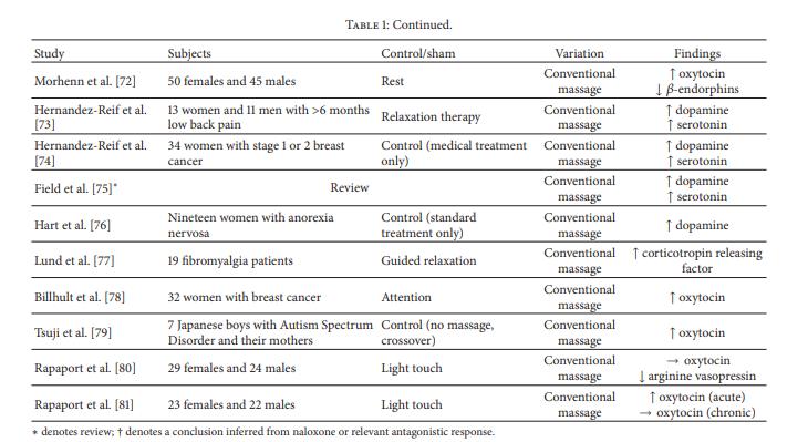 terapia manual efeitos neurológicos 3